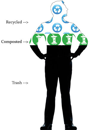 trash recycling composting comparison
