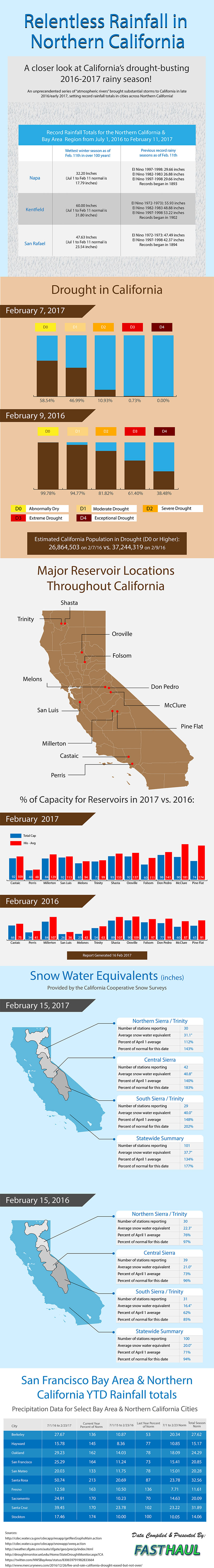 relentless rain of 2016-17 season in Northern California infographic